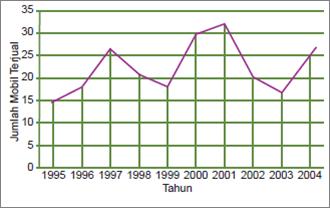 Statistika this is it dari diagram tersebut tampak penjualan mobil terbanyak pada tahun 2001 dari tahun 19951997 penjualan mobil cenderung mengalami kenaikan dan tahun ccuart Images