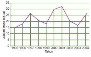 Data tunggal this is it dari diagram tersebut tampak penjualan mobil terbanyak pada tahun 2001 dari tahun 19951997 penjualan mobil cenderung mengalami kenaikan dan tahun ccuart Gallery